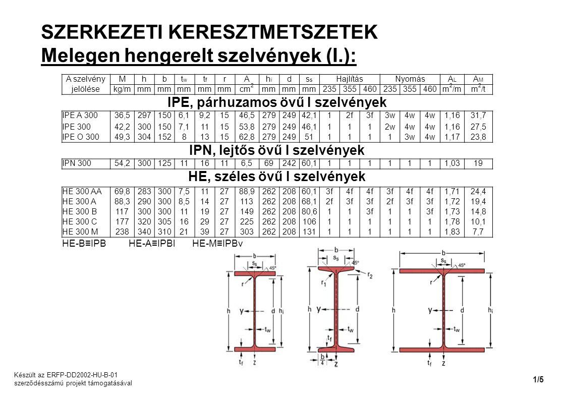 SZERKEZETI KERESZTMETSZETEK Melegen hengerelt szelvények (I.): A szelvényMhbtwtw tftf rAhihi ds HajlításNyomásALAL AMAM jelölésekg/mmm cm 2 mm 2353554