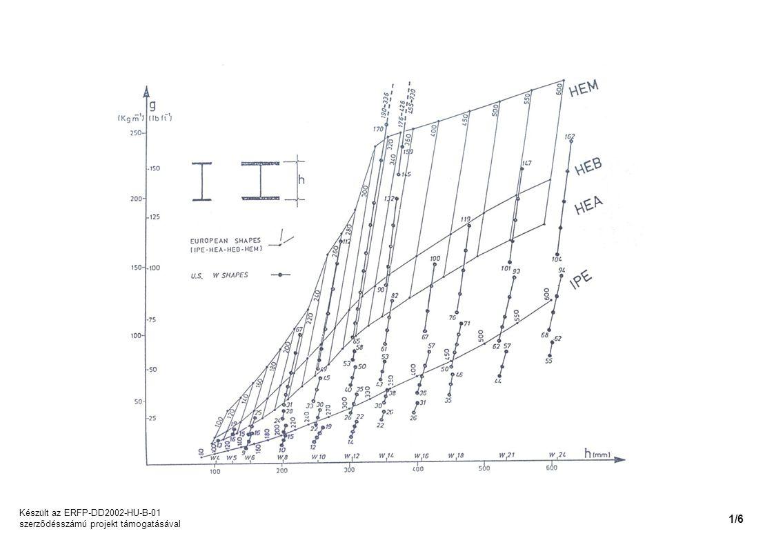 Készült az ERFP-DD2002-HU-B-01 szerződésszámú projekt támogatásával 1/6