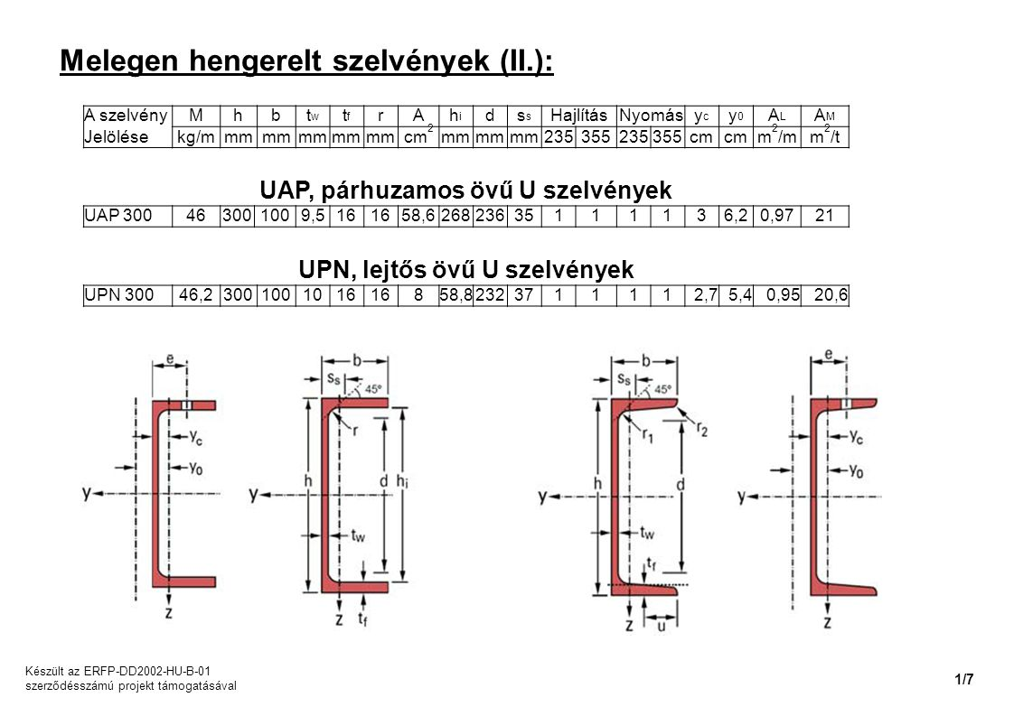 Melegen hengerelt szelvények (II.): A szelvényMhbtwtw tftf rAhihi ds HajlításNyomásycyc y0y0 ALAL AMAM Jelölésekg/mmm cm 2 mm 235355235355cm m 2 /mm 2