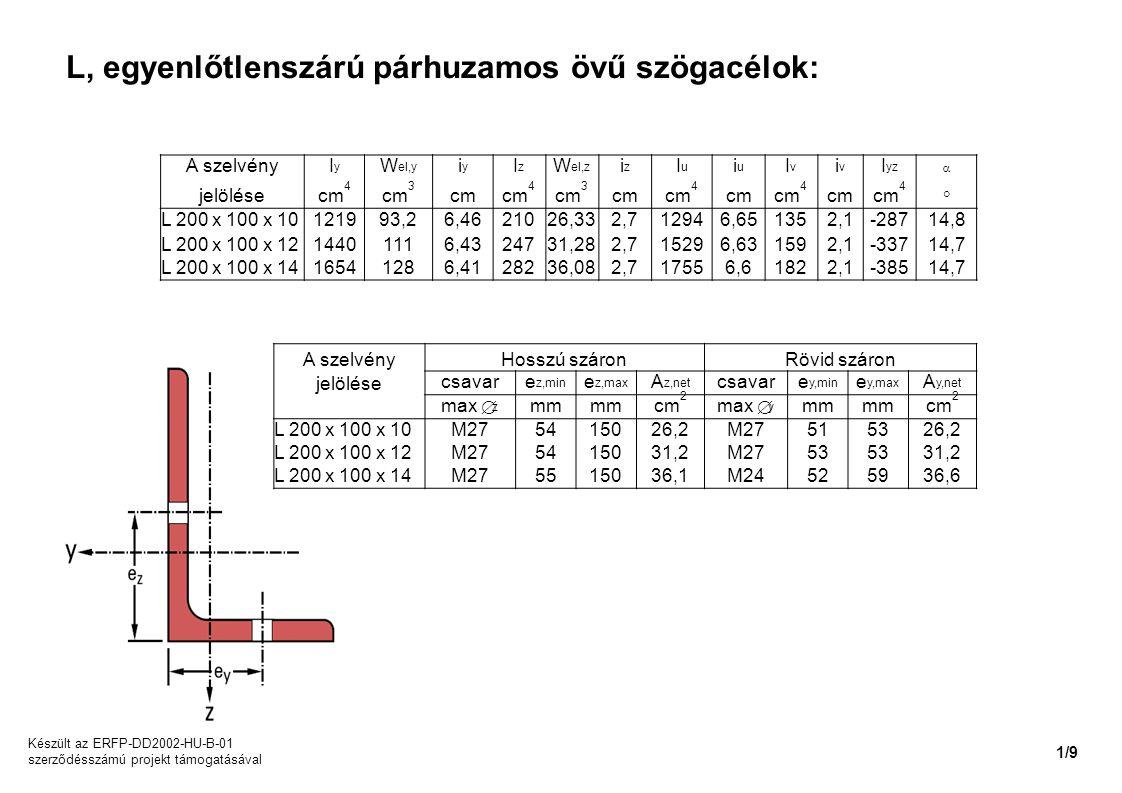 L, egyenlőtlenszárú párhuzamos övű szögacélok: A szelvényIyIy W el,y iyiy IzIz W el,z iziz IuIu iuiu IvIv iviv I yz  jelölésecm 4 cm 3 cmcm 4 cm 3 cm