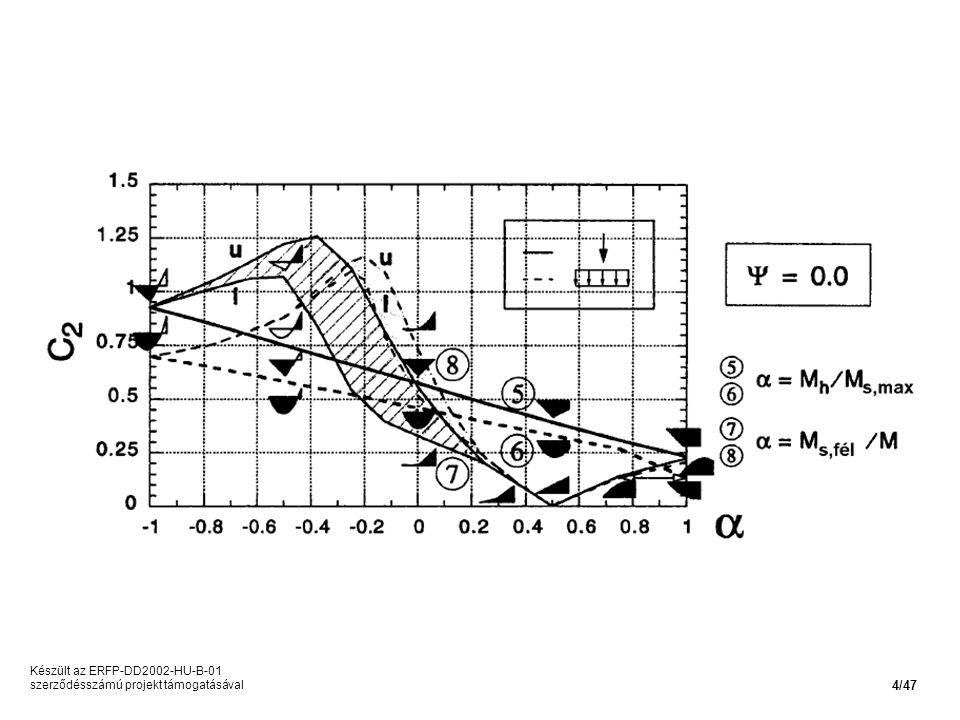 Készült az ERFP-DD2002-HU-B-01 szerződésszámú projekt támogatásával 4/47