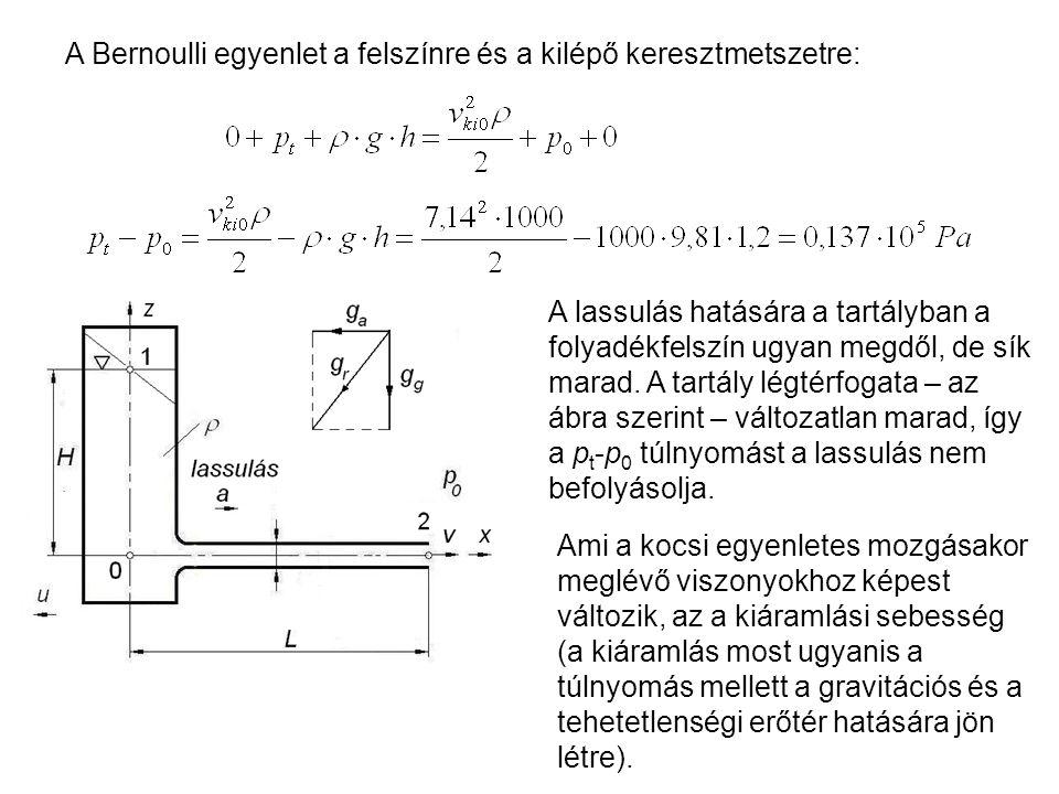 A Bernoulli egyenlet a felszínre és a kilépő keresztmetszetre: A lassulás hatására a tartályban a folyadékfelszín ugyan megdől, de sík marad. A tartál