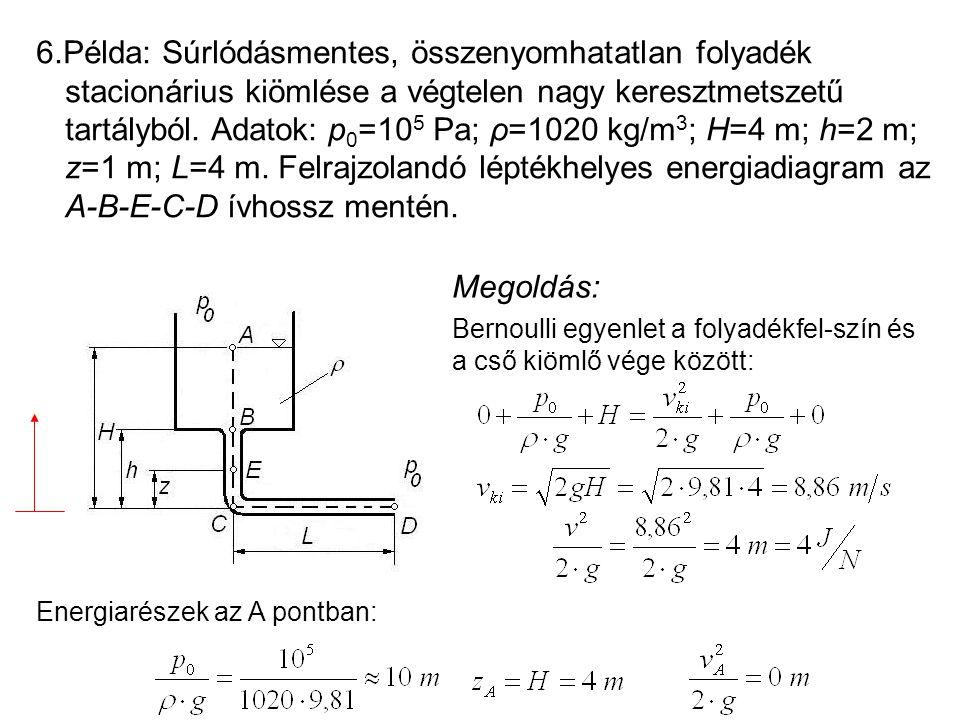 6.Példa: Súrlódásmentes, összenyomhatatlan folyadék stacionárius kiömlése a végtelen nagy keresztmetszetű tartályból. Adatok: p 0 =10 5 Pa; ρ=1020 kg/