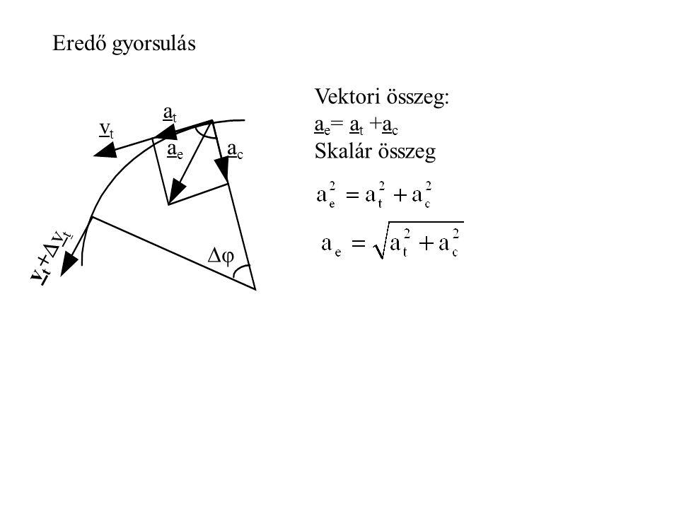 Egy m = 20kg tömegű test v 0 = 0 m/s kezdősebességgel súrlódásmentesen csúszik le egy görbe vonalú pályán, és v = 10m/s sebességgel érkezik a lejtő aljára.