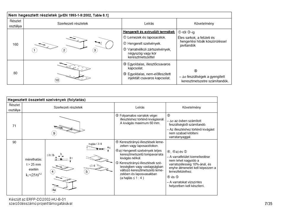 Készült az ERFP-DD2002-HU-B-01 szerződésszámú projekt támogatásával 7/35
