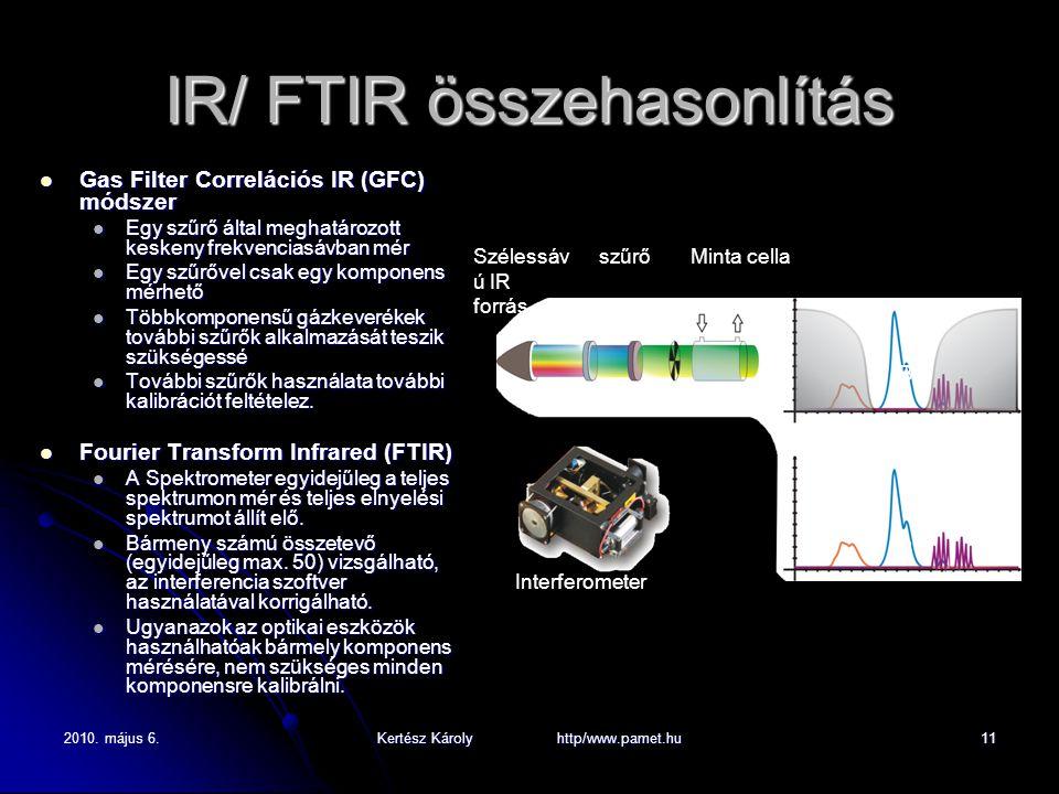 2010. május 6.Kertész Károly http/www.pamet.hu11 IR/ FTIR összehasonlítás Gas Filter Correlációs IR (GFC) módszer Gas Filter Correlációs IR (GFC) móds