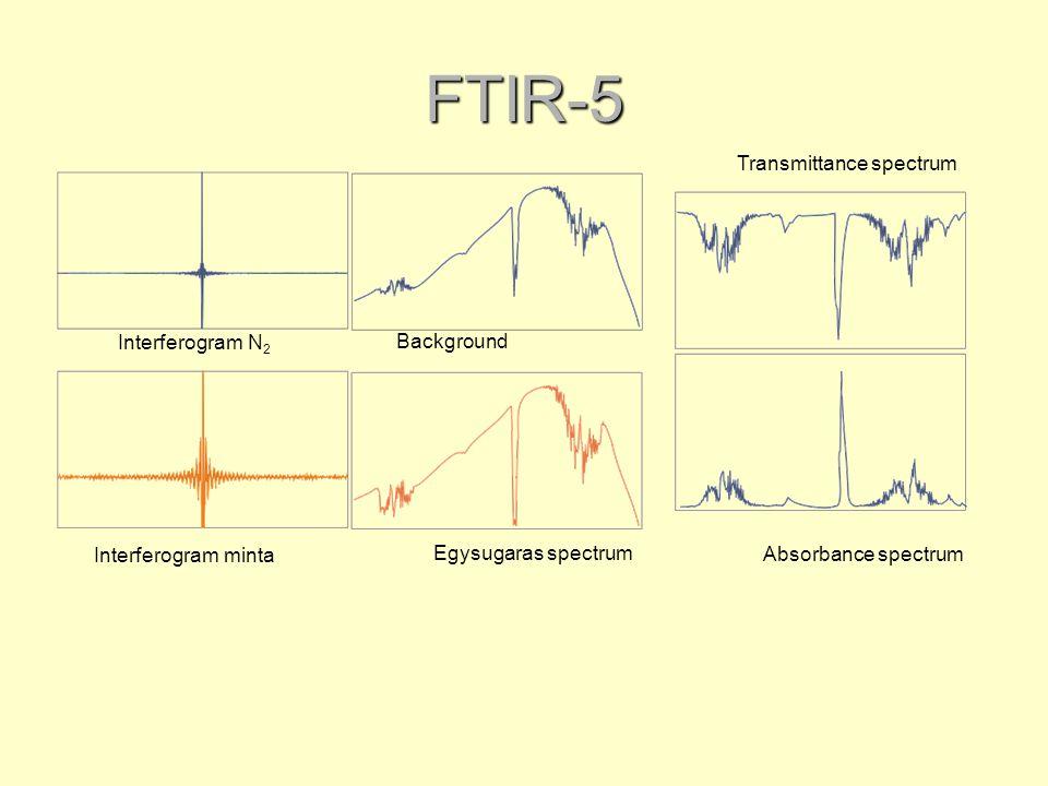 FTIR-5 Interferogram N 2 Interferogram minta Background Egysugaras spectrum Transmittance spectrum Absorbance spectrum