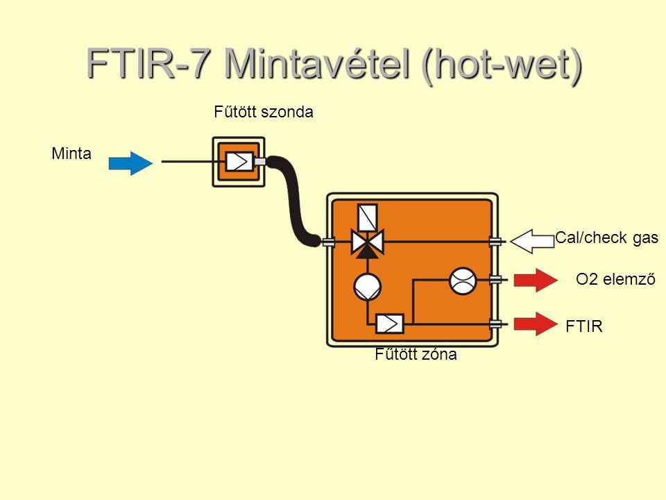FTIR-7 Mintavétel (hot-wet) Fűtött zóna FTIR O2 elemző Cal/check gas Minta Fűtött szonda