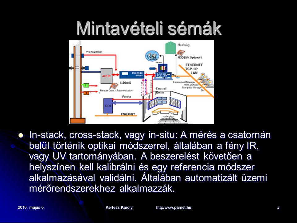 2010. május 6.Kertész Károly http/www.pamet.hu3 Mintavételi sémák In-stack, cross-stack, vagy in-situ: A mérés a csatornán belül történik optikai móds