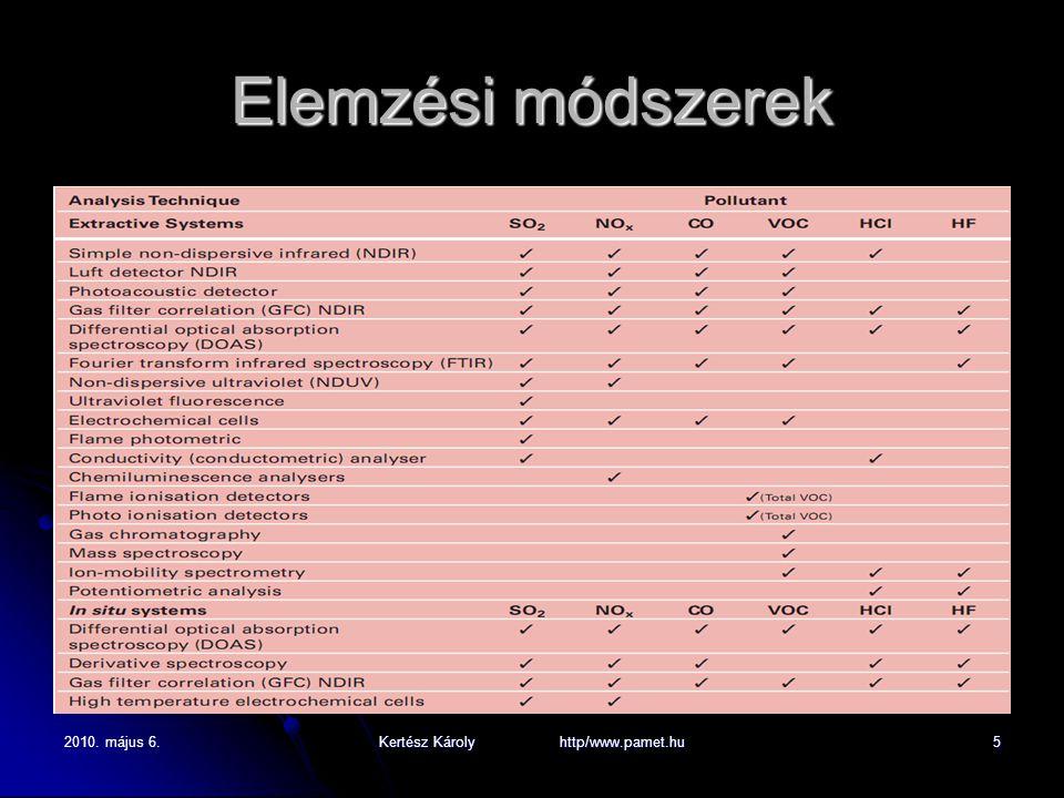 2010. május 6.Kertész Károly http/www.pamet.hu5 Elemzési módszerek