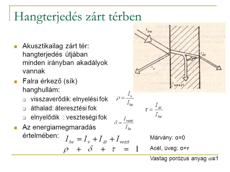 Hangterjedés zárt térben Akusztikailag zárt tér: hangterjedés útjában minden irányban akadályok vannak Falra érkező (sík) hanghullám:  visszaverődik: elnyelési fok  áthalad: áteresztési fok  elnyelődik : veszteségi fok Az energiamegmaradás értelmében: Márvány: α=0 Acél, üveg: α=  Vastag porózus anyag  1