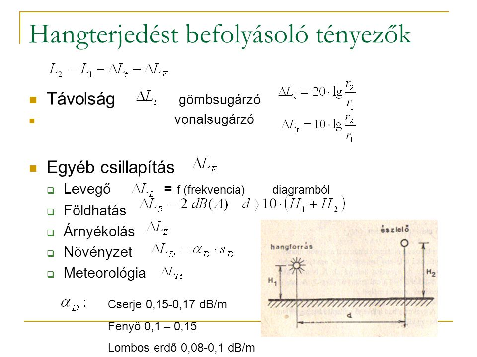 Hangterjedést befolyásoló tényezők Távolság gömbsugárzó vonalsugárzó Egyéb csillapítás  Levegő = f (frekvencia) diagramból  Földhatás  Árnyékolás  Növényzet  Meteorológia Cserje 0,15-0,17 dB/m Fenyő 0,1 – 0,15 Lombos erdő 0,08-0,1 dB/m