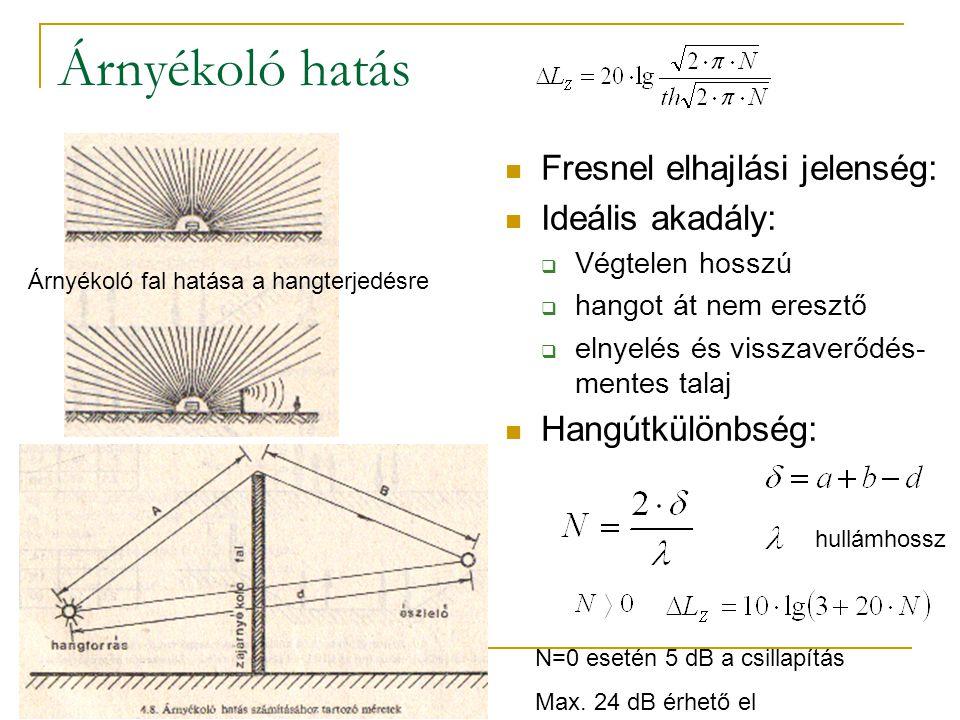 Árnyékoló hatás Fresnel elhajlási jelenség: Ideális akadály:  Végtelen hosszú  hangot át nem eresztő  elnyelés és visszaverődés- mentes talaj Hangútkülönbség: Árnyékoló fal hatása a hangterjedésre N=0 esetén 5 dB a csillapítás Max.