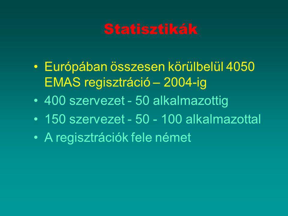 Statisztikák Európában összesen körülbelül 4050 EMAS regisztráció – 2004-ig 400 szervezet - 50 alkalmazottig 150 szervezet - 50 - 100 alkalmazottal A