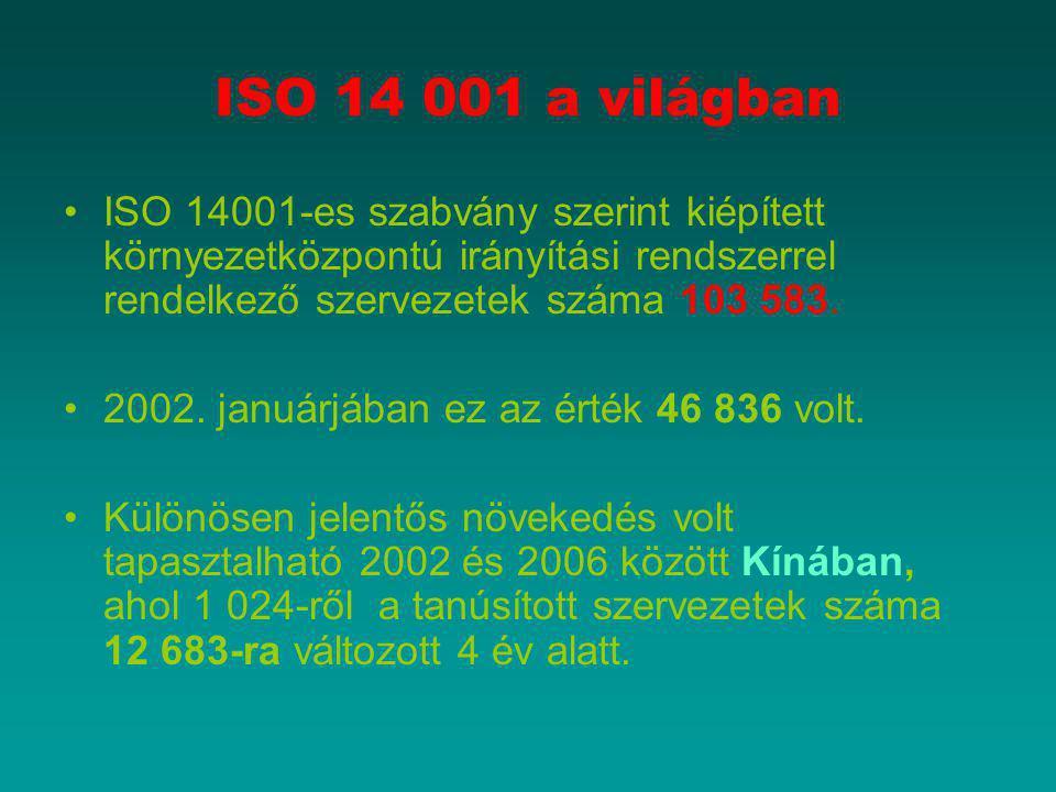 ISO 14 001 a világban ISO 14001-es szabvány szerint kiépített környezetközpontú irányítási rendszerrel rendelkező szervezetek száma 103 583. 2002. jan