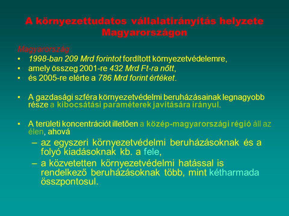 A környezettudatos vállalatirányítás helyzete Magyarországon Magyarország 1998-ban 209 Mrd forintot fordított környezetvédelemre, amely összeg 2001-re