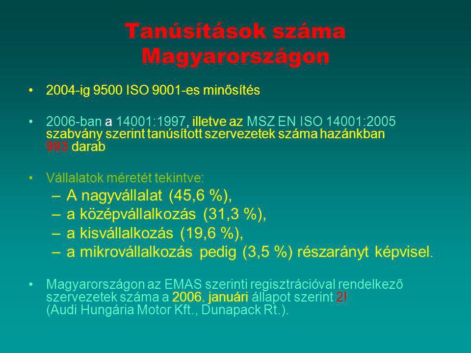 Tanúsítások száma Magyarországon 2004-ig 9500 ISO 9001-es minősítés 2006-ban a 14001:1997, illetve az MSZ EN ISO 14001:2005 szabvány szerint tanúsítot