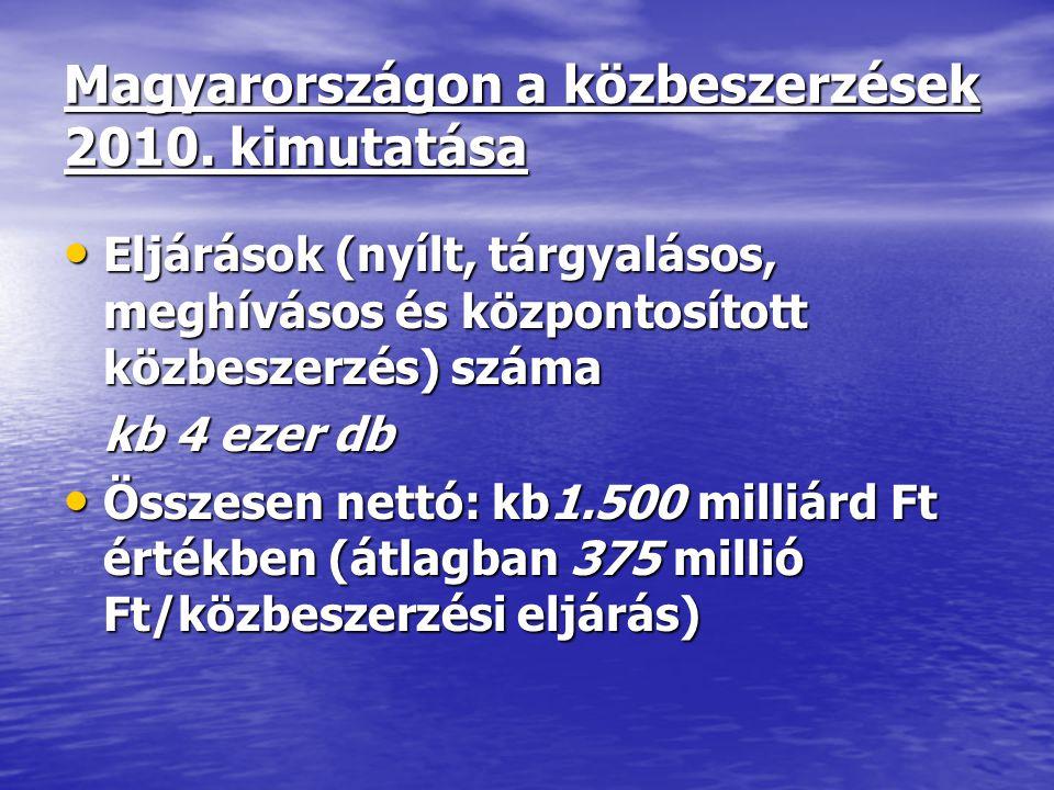 Magyarországon a közbeszerzések 2010. kimutatása Eljárások (nyílt, tárgyalásos, meghívásos és központosított közbeszerzés) száma Eljárások (nyílt, tár