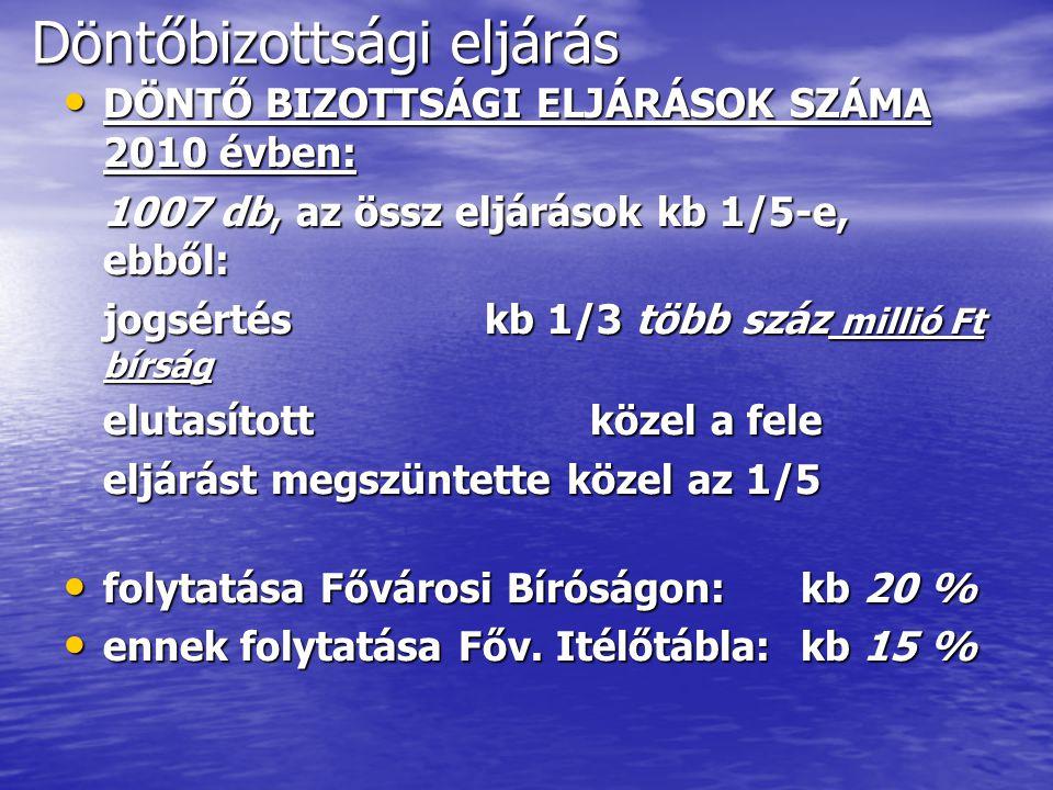 Döntőbizottsági eljárás DÖNTŐ BIZOTTSÁGI ELJÁRÁSOK SZÁMA 2010 évben: DÖNTŐ BIZOTTSÁGI ELJÁRÁSOK SZÁMA 2010 évben: 1007 db, az össz eljárások kb 1/5-e, ebből: jogsértéskb 1/3 több száz millió Ft bírság elutasítottközel a fele eljárást megszüntette közel az 1/5 folytatása Fővárosi Bíróságon:kb 20 % folytatása Fővárosi Bíróságon:kb 20 % ennek folytatása Főv.