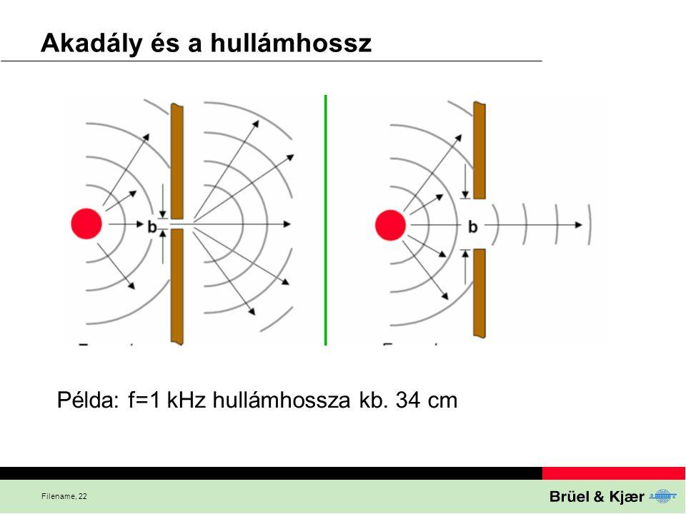 Filename, 22 Akadály és a hullámhossz Példa: f=1 kHz hullámhossza kb. 34 cm