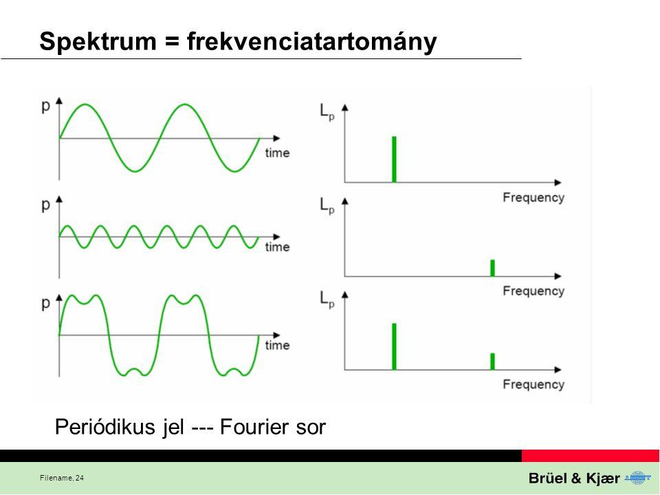 Filename, 24 Spektrum = frekvenciatartomány Periódikus jel --- Fourier sor