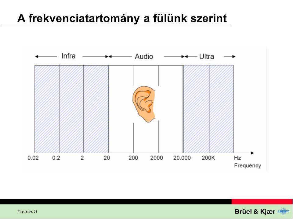 Filename, 31 A frekvenciatartomány a fülünk szerint