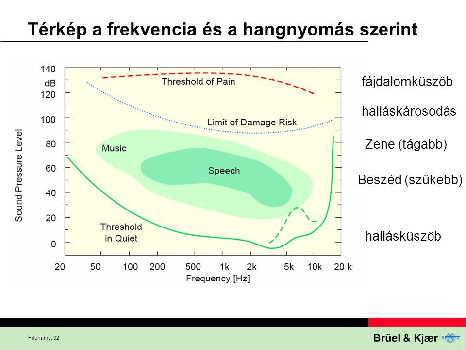 Filename, 32 Térkép a frekvencia és a hangnyomás szerint fájdalomküszöb halláskárosodás Zene (tágabb) Beszéd (szűkebb) hallásküszöb
