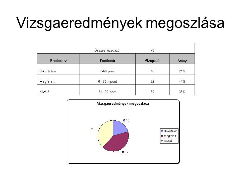 Vizsgaeredmények megoszlása Összes vizsgázó:78 EredményPonthatárVizsgázóArány Sikertelen0-60 pont1621% Megfelelt61-80 mpont3241% Kiváló81-100 pont3038%