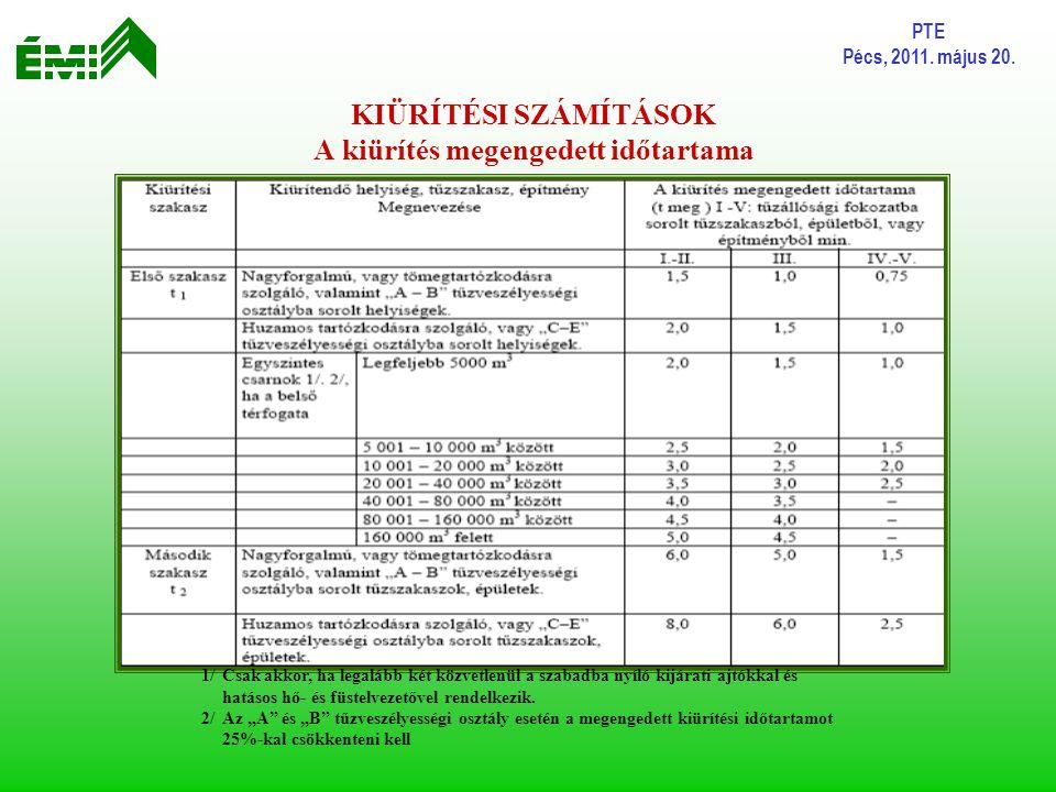 PTE Pécs, 2011. május 20. KIÜRÍTÉSI SZÁMÍTÁSOK A kiürítés megengedett időtartama 1/Csak akkor, ha legalább két közvetlenül a szabadba nyíló kijárati a