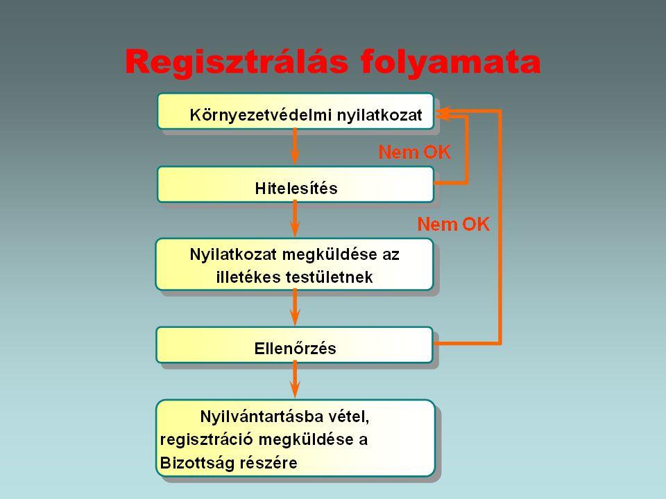 Regisztrálás folyamata