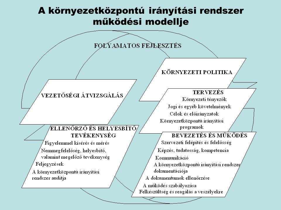 A környezetközpontú irányítási rendszer működési modellje