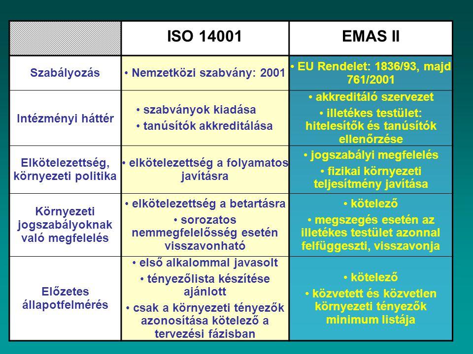 ISO 14001EMAS II Szabályozás Nemzetközi szabvány: 2001 EU Rendelet: 1836/93, majd 761/2001 Intézményi háttér szabványok kiadása tanúsítók akkreditálás
