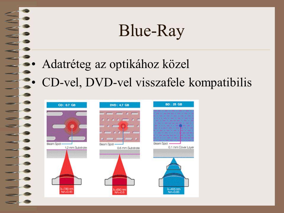 Blue-Ray Adatréteg az optikához közel CD-vel, DVD-vel visszafele kompatibilis