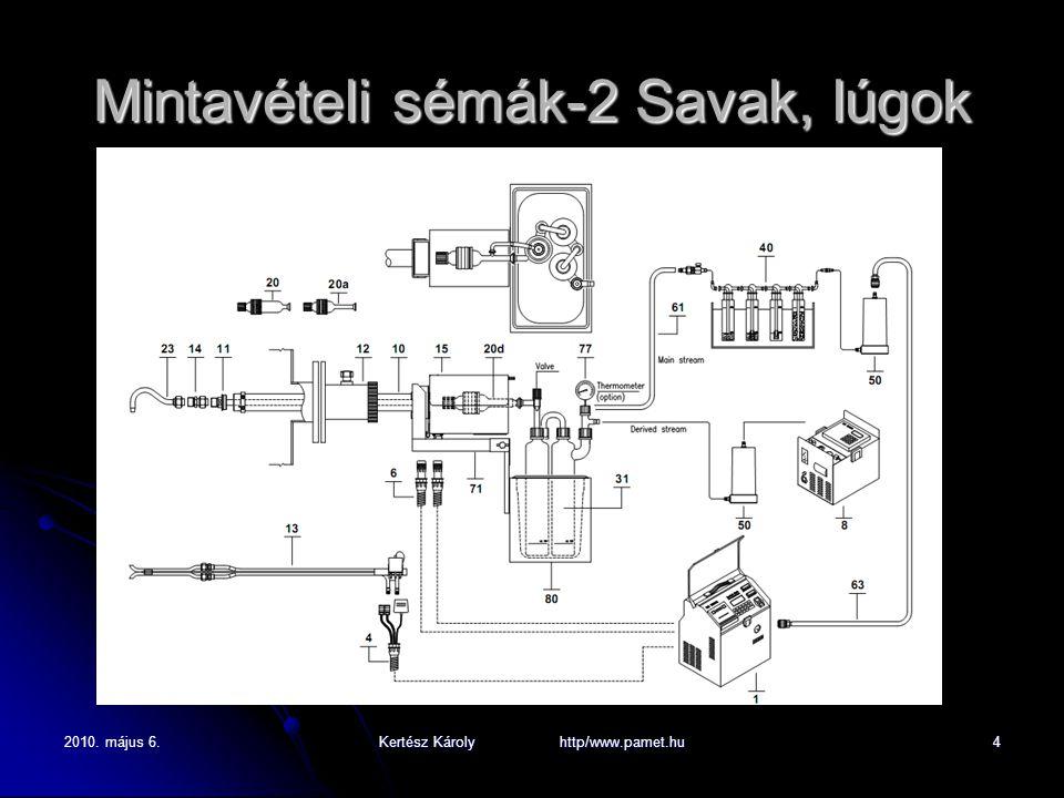 2010. május 6.Kertész Károly http/www.pamet.hu4 Mintavételi sémák-2 Savak, lúgok