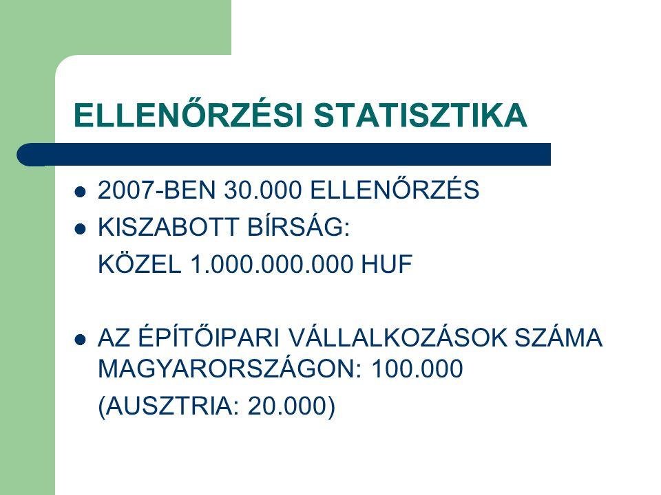 ELLENŐRZÉSI STATISZTIKA 2007-BEN 30.000 ELLENŐRZÉS KISZABOTT BÍRSÁG: KÖZEL 1.000.000.000 HUF AZ ÉPÍTŐIPARI VÁLLALKOZÁSOK SZÁMA MAGYARORSZÁGON: 100.000