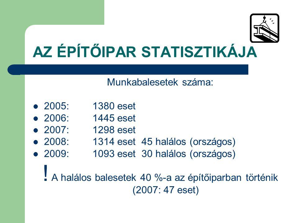 AZ ÉPÍTŐIPAR STATISZTIKÁJA Munkabalesetek száma: 2005:1380 eset 2006:1445 eset 2007:1298 eset 2008:1314 eset 45 halálos (országos) 2009:1093 eset 30 h
