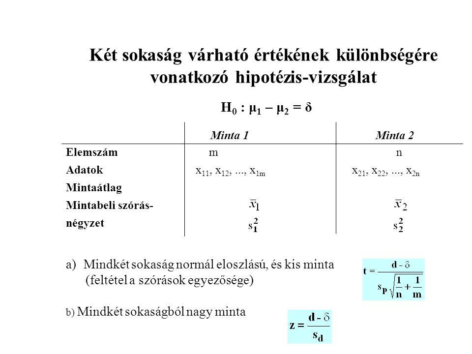 Két sokaság várható értékének különbségére vonatkozó hipotézis-vizsgálat H 0 : μ 1 – μ 2 = δ Minta 1 Minta 2 Elemszám m n Adatok x 11, x 12,..., x 1m