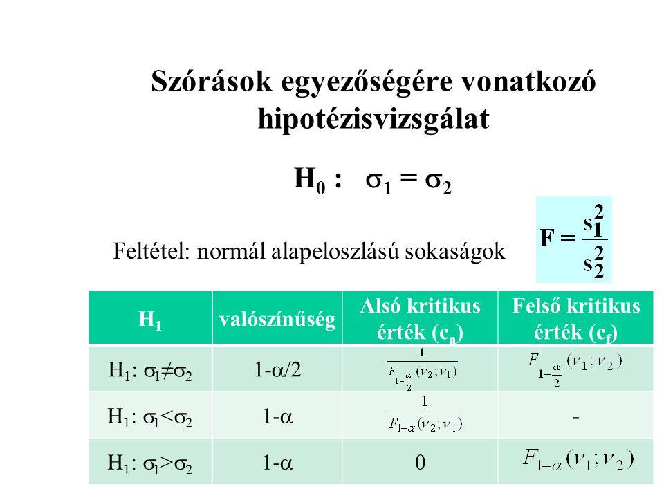 H1H1 valószínűség Alsó kritikus érték (c a ) Felső kritikus érték (c f ) H 1 :  1 ≠  2 1-  /2 H 1 :  1 <  2 1-  - H 1 :  1 >  2 1-  0 Szóráso
