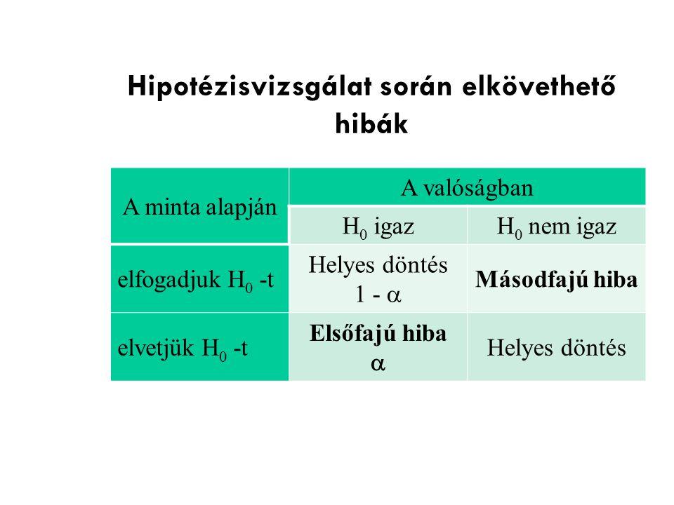 Hipotézisvizsgálat során elkövethető hibák A minta alapján A valóságban H 0 igazH 0 nem igaz elfogadjuk H 0 -t Helyes döntés 1 -  Másodfajú hiba elve