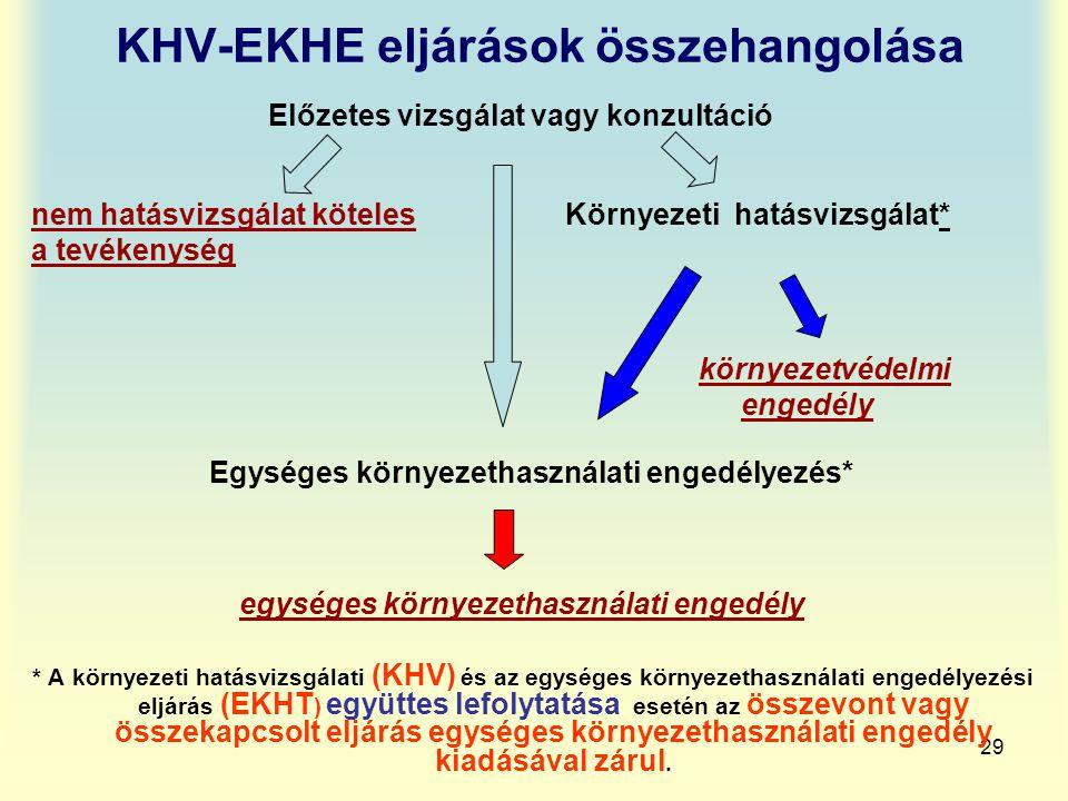 29 KHV-EKHE eljárások összehangolása Előzetes vizsgálat vagy konzultáció nem hatásvizsgálat köteles Környezeti hatásvizsgálat* a tevékenység környezet