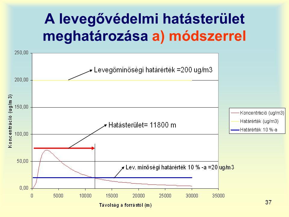 37 A levegővédelmi hatásterület meghatározása a) módszerrel