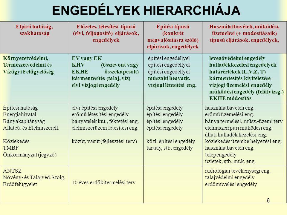 6 ENGEDÉLYEK HIERARCHIÁJA Eljáró hatóság, szakhatóság Előzetes, létesítési típusú (elvi, feljogosító) eljárások, engedélyek Építési típusú (konkrét me