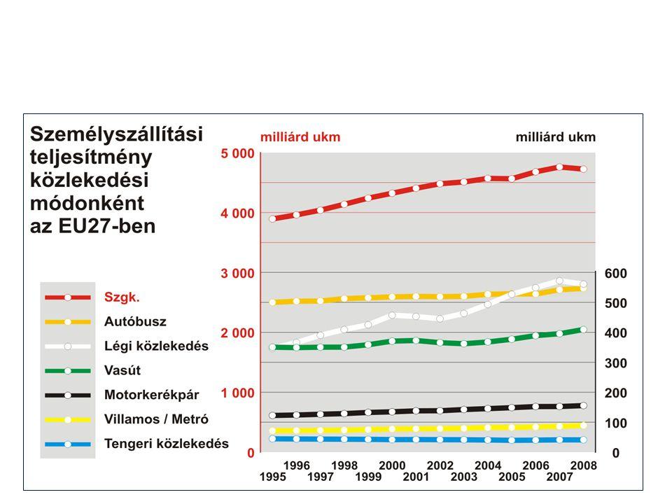 Az európai közlekedés állapota A közös közlekedéspolitika összehangolt fejlesztésének elmaradására vezethetők vissza a következő jelenlegi problémák: 1.Az egyes közlekedési módok egyenlőtlen növekedése 2.