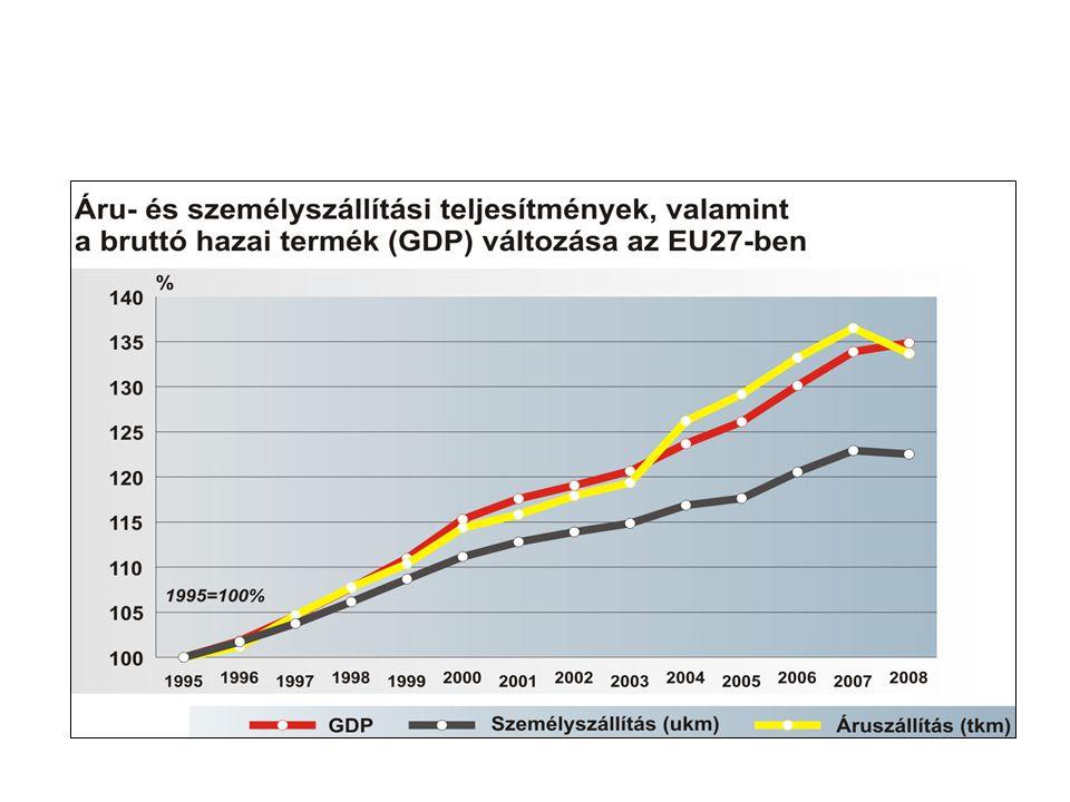 Az európai közlekedés állapota Az 1990-es évek óta szenved Európa a torlódásoktól bizonyos területeken és útvonalakon Ez a probléma ma már a gazdasági versenyképességet kezdi veszélyeztetni A központokban kialakuló torlódás paradox módon a távol fekvő régiók túlzott mértékű elszigetelődésével jár együtt, pedig ott az EU-n belüli regionális kohézió biztosításához a központi piacokkal való kapcsolat javítására lenne szükség