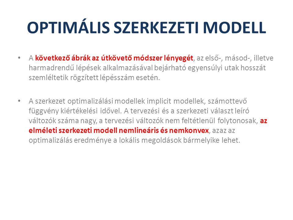 OPTIMÁLIS SZERKEZETI MODELL A következő ábrák az útkövető módszer lényegét, az első-, másod-, illetve harmadrendű lépések alkalmazásával bejárható egy