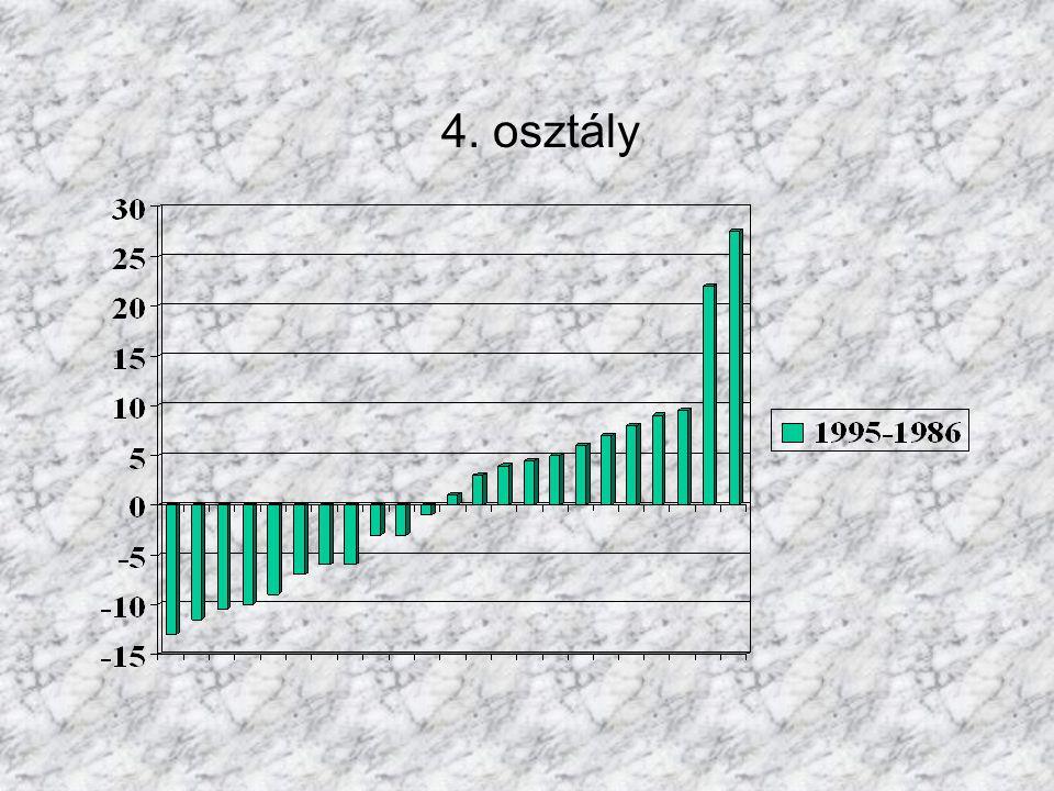 A matematikateljesítmények időbeli változásai grafikusan szemléltetjük: negatív teljesítménykülönbség = romlás pozitív teljesítménykülönbség = javulás