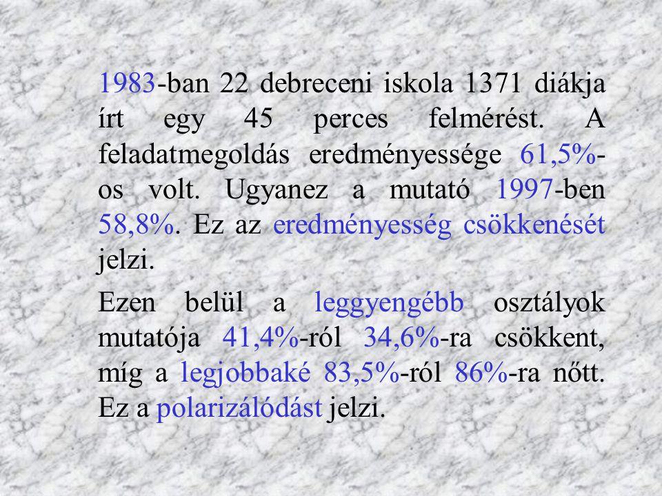1999 Algebra- számolás Matematikai gondolkodás 1995502,9504,3 1999497,8496,5 500 az átlagpontszám, 100 a szórás. A legjobban és a leggyengébben teljes