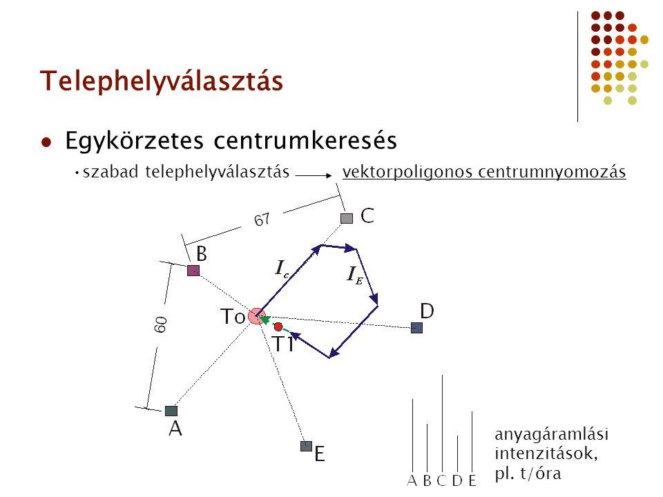 Telephelyválasztás Egykörzetes centrumkeresés szabad telephelyválasztás vektorpoligonos centrumnyomozás anyagáramlási intenzitások, pl. t/óra