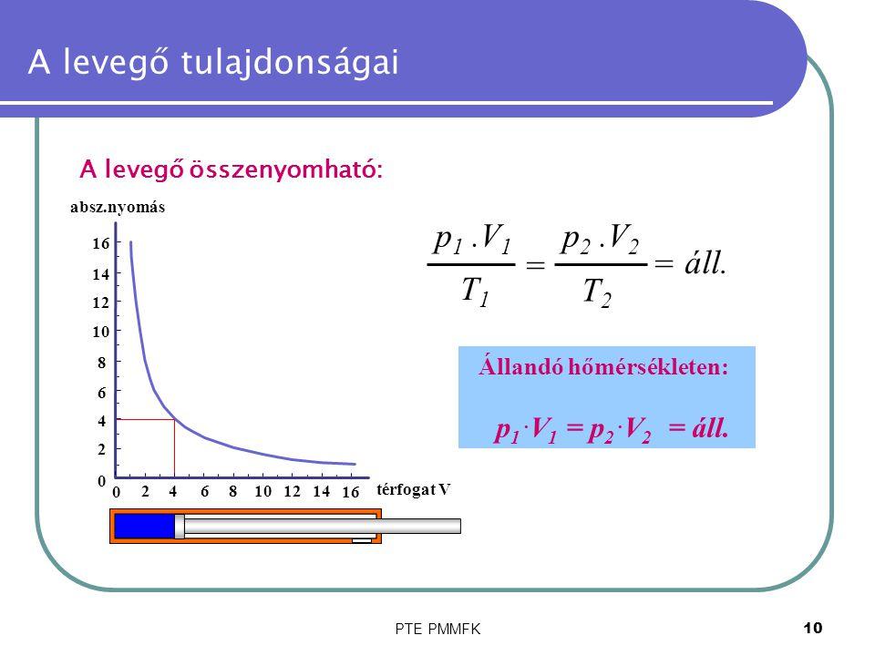 PTE PMMFK10 A levegő tulajdonságai A levegő összenyomható: = áll. p 1.V 1 T1T1 p 2.V 2 T2T2 = Állandó hőmérsékleten: p 1. V 1 = p 2. V 2 = áll. 0 2468