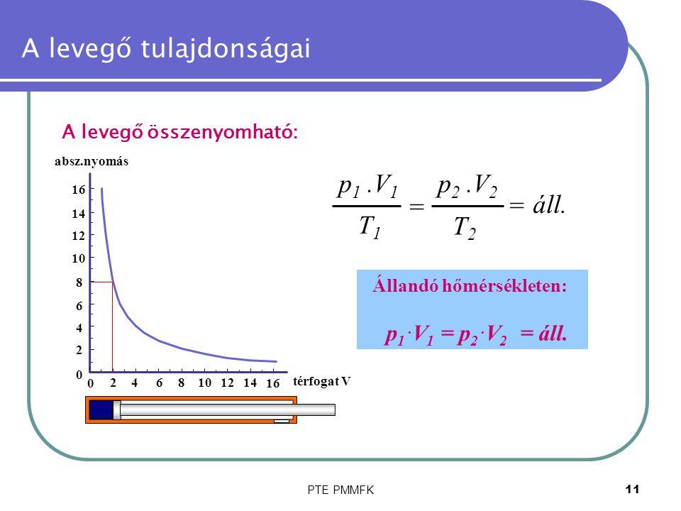 PTE PMMFK11 A levegő tulajdonságai A levegő összenyomható: = áll. p 1.V 1 T1T1 p 2.V 2 T2T2 = Állandó hőmérsékleten: p 1. V 1 = p 2. V 2 = áll. 0 2468